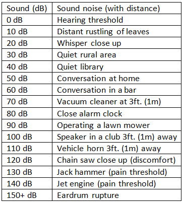 decibel-levels-of-common-sounds