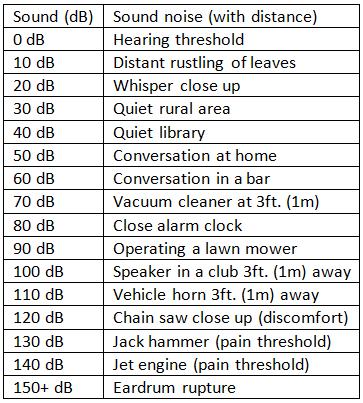 decibel-levels-of-common-sounds