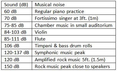 decibel-levels-of-music-instruments