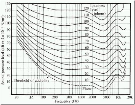 fletcher-munson-loudness-table